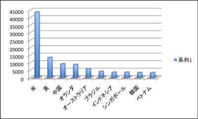 2013年度国別直接投資