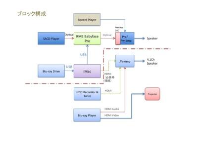 自宅AVシステム構成2